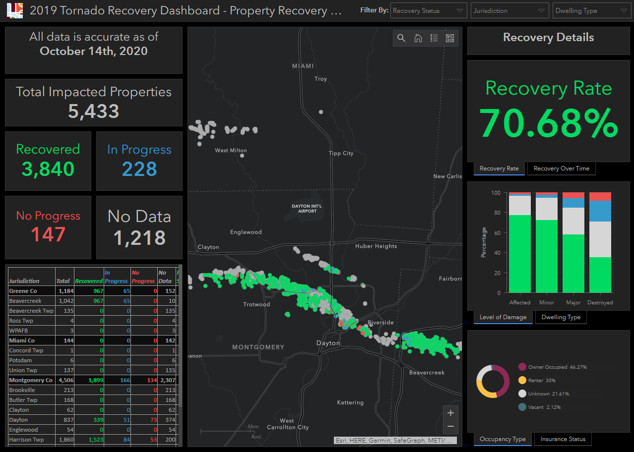 Screenshot of the 2019 Tornado Recovery Dashboard Property Recovery Monitor